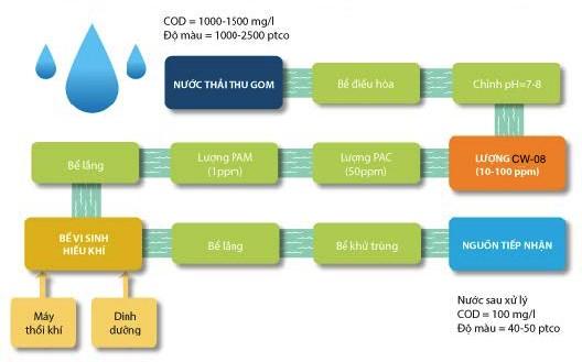 quy trình xử lý nước thải dệt nhuôm